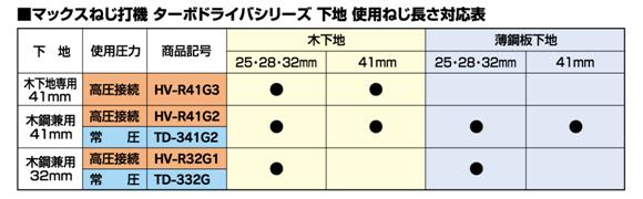 マックスねじ打機ターボドライバシリーズ下地 使用ねじ長さ対応表